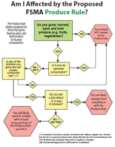 One of several flowcharts developed by NSAC to help farmers determine if FSMA applies to them.